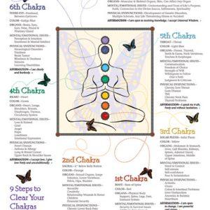 Chakra Energy Poster